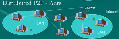 What does ad hoc networking mean